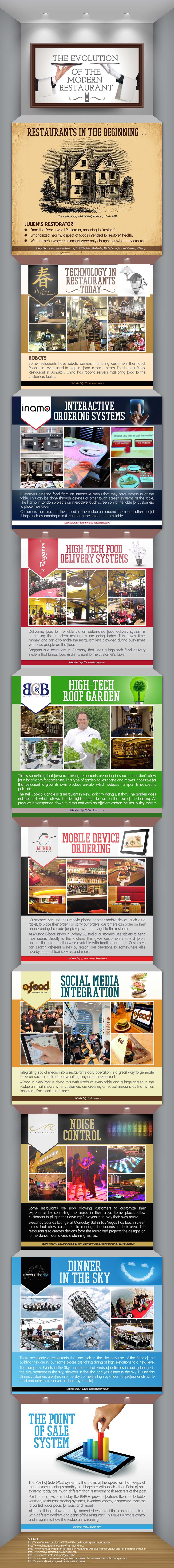 The Evolution of the Modern Restaurant Infographic - The Evolution of The Modern Restaurant
